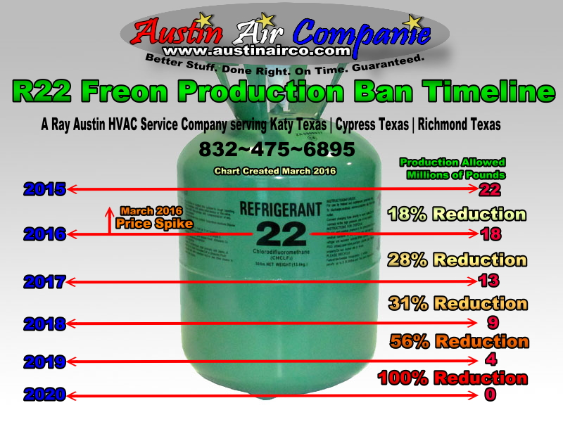 How Much Is Freon >> R22 Freon Production Ban Timeline 2016 Austin Air Companie